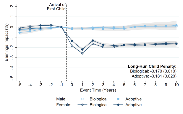Kleven, Landais & Søgaard: Does Biology Drive Child Penalties? Evidence from Biological and Adoptive Families