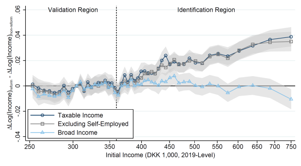 Jakobsen & Søgaard: Identifying Behavioral Responses to Tax Reforms: New Insights and a New Approach